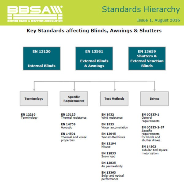Standards-Hierarchy-1-600x600